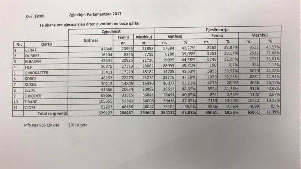 Mbyllet zyrtarisht votimi, KQZ jep shifrat: Pjesëmarrja 44%