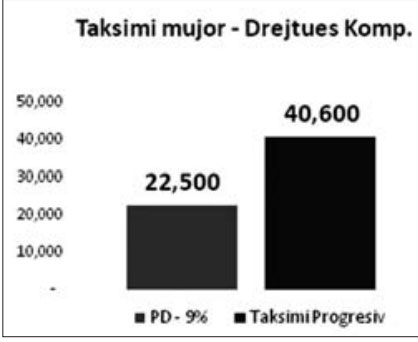 Grafiku 3