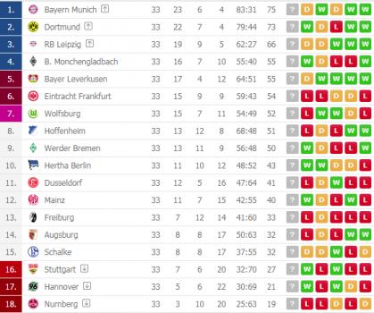 Sot Kampionati Gjerman