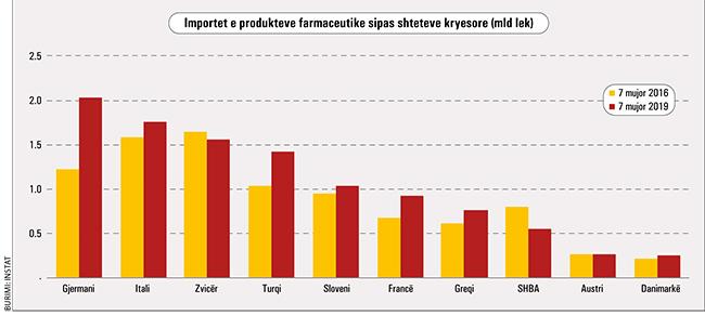 Importet E Produkteve Farmaceutike 896