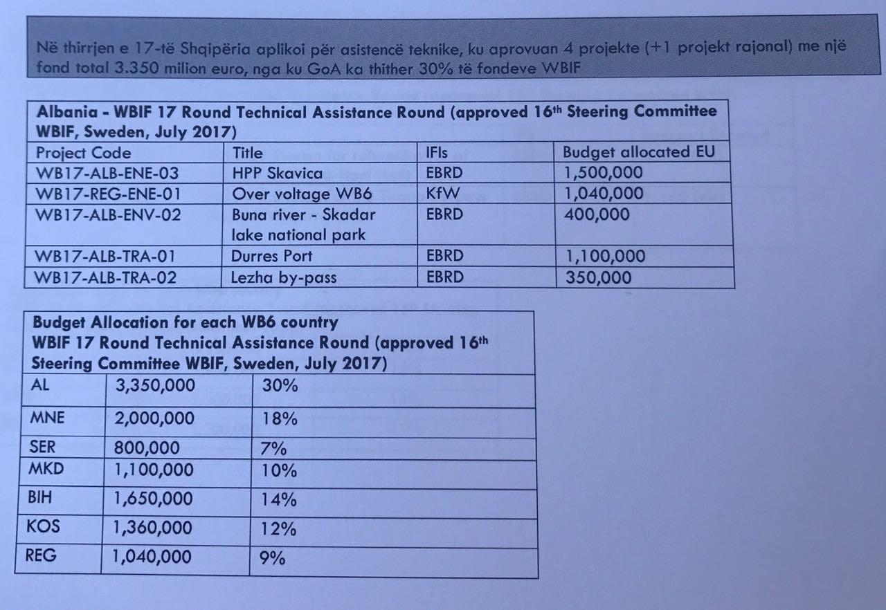 tabele financimet be