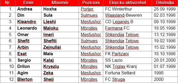 U21 Lista Paraprake