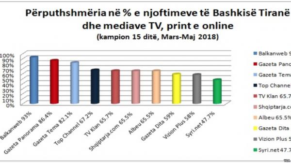 Media Voa Shqiperi
