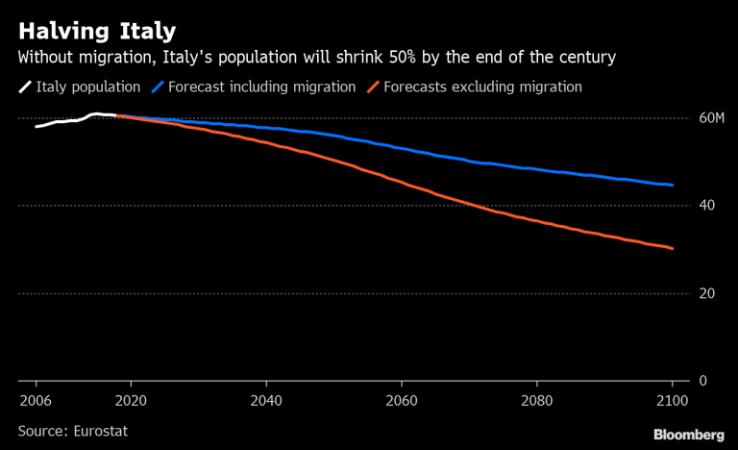 Italy Population 768x468