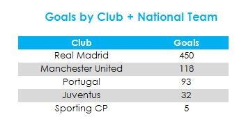 Golat Ronaldo