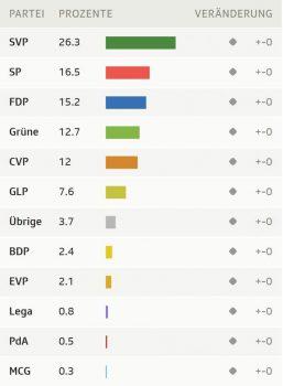 Rezultatet Zgjedhje 2019 Ch 752x1024