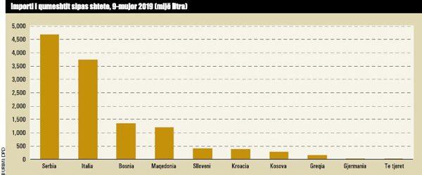 Importi I Qumeshtit Sipas Shteteve